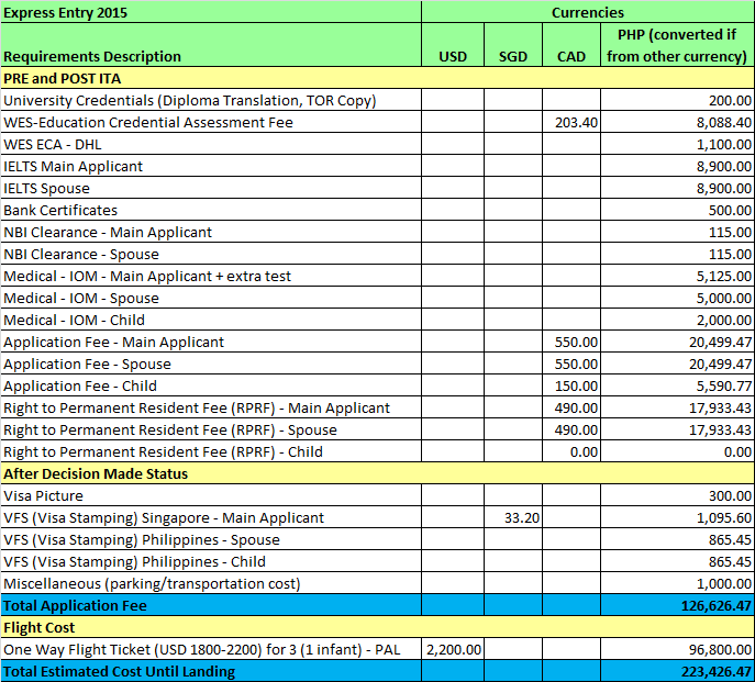 FSW Express Entry (2015) Application Expenses